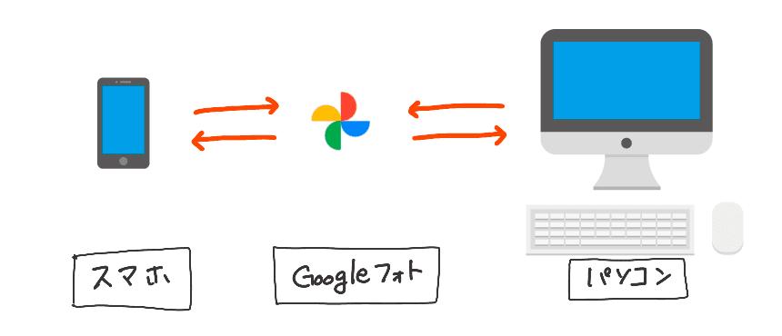 スマホ=パソコンの図(注:同じアカウントである必要がある)