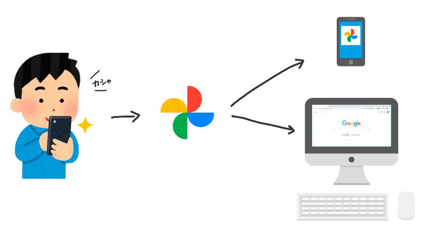 撮影する→Googleフォトにバックアップ→スマホやパソコンで閲覧できる