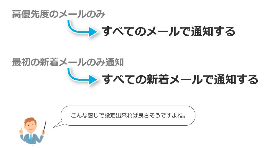 Gmailの設定変更