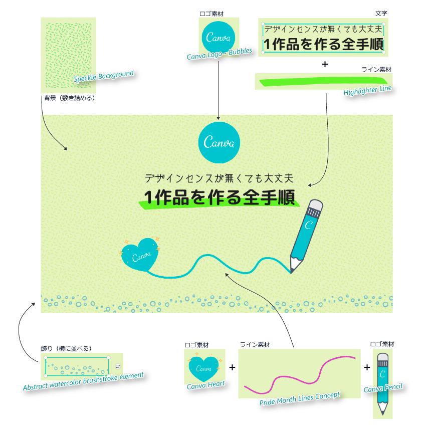アイキャッチの分解図